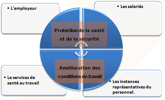 Acteurs de la prévention - Cours PSE gratuit Bac PRO
