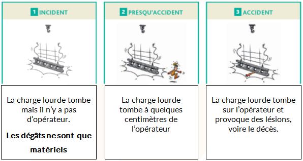 Différence entre un incident, un presqu'accident et un accident - Cours PSE gratuit Bac PRO