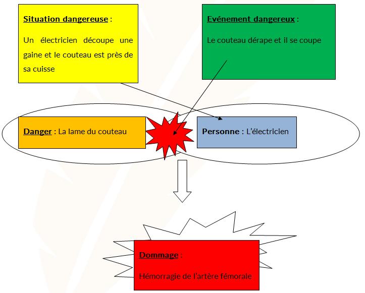 Exemple de principe d'apparition du dommage - Cours PSE gratuit BAC PRO