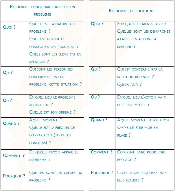 Tableau QQOQCP - Méthodologie PSE Bac PRO