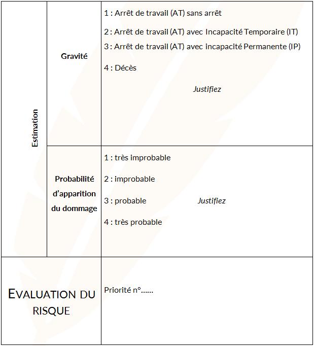 Tableau d'analyse d'une situation dangereuse - Cours PSE gratuit BAC PRO