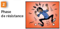 Phase de résistance : 2ème phase de réponse au stress - Cours PSE gratuit Bac PRO