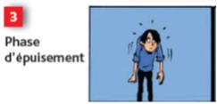 Phase d'épuisement : 3ème phase de réponse au stress - Cours PSE gratuit Bac PRO