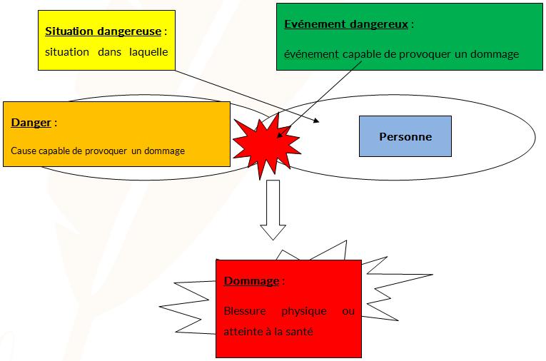 Schéma : Principe d'apparition du dommage - Cours PSE gratuit BAC PRO