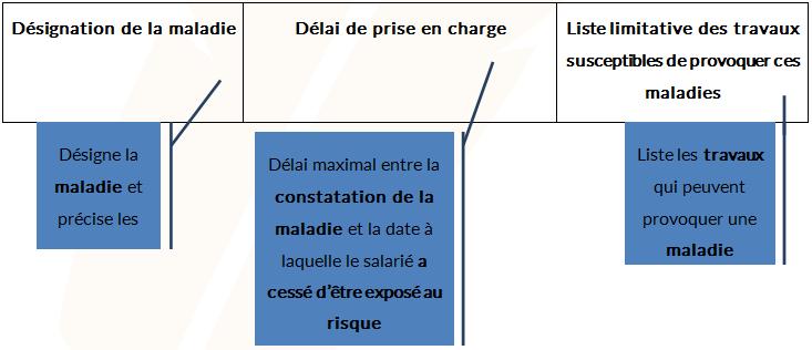 Tableau des maladies professionnelles - Cours PSE gratuit Bac PRO