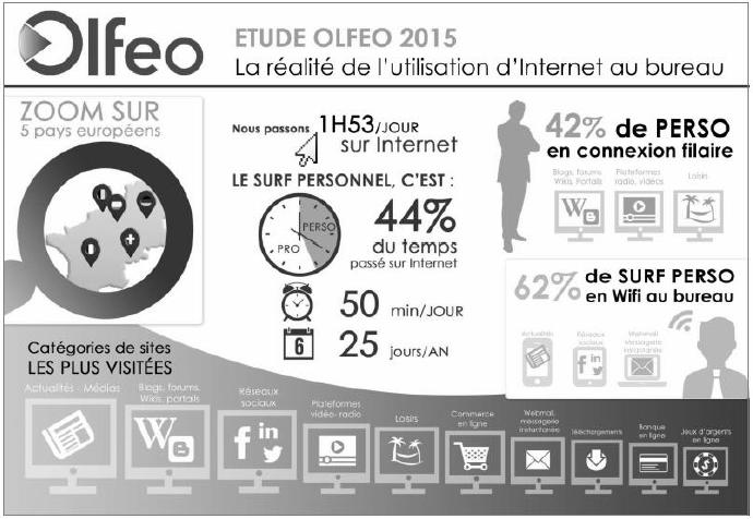 Usage d'internet au bureau - Sujet Zero d'économie droit - Bac PRO 2016