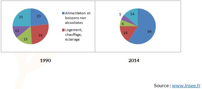 Postes de dépenses dans le budget des français de 1990 à 2014 - Cours Prévention Santé Environnement - Gérer son budget - Bac PRO