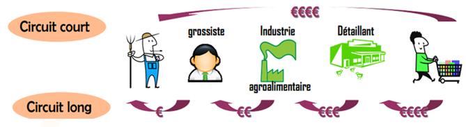 Les circuits de distribution - Cours Prévention Santé Environnement Bac PRO