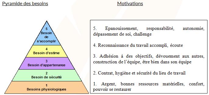 Pyramide de Maslow (Pyramide des besoins) - Cours éco droit bac pro