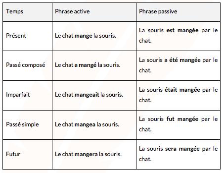 phrase-active-passive-impersonnelle-bac-pro