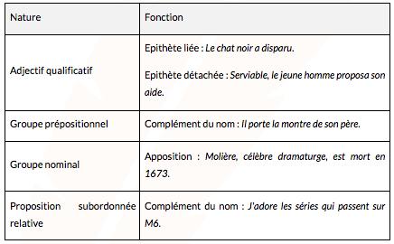 expansions-du-nom-francais-seconde-pro