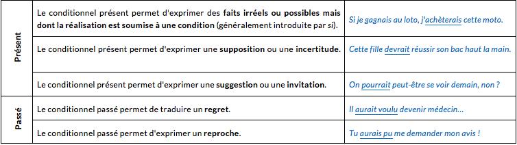 le-mode-conditionnel-seconde-pro-francais