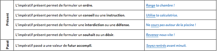 le-mode-imperatif-seconde-pro-francais
