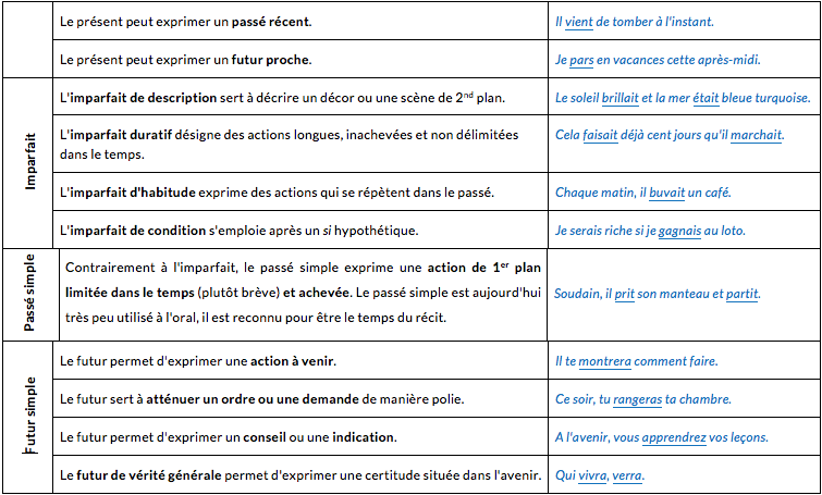 le,mode,indicatif,2,seconde,pro