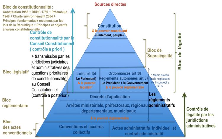 Bloc des actes conventionnels - Cours Sources du droit Eco Droit Bac Pro
