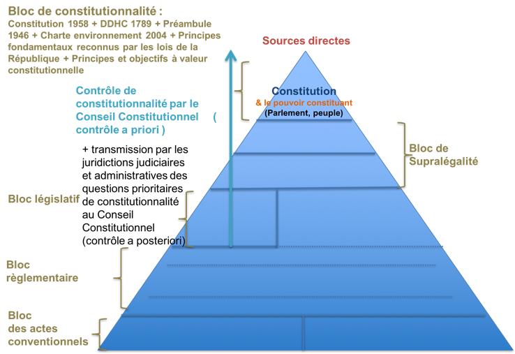 Bloc de constitutionnalité - Cours Sources du droit Eco Droit Bac Pro