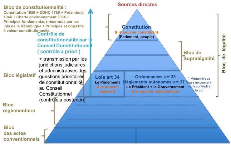 Bloc législatif - Cours sources du droit Eco Droit Bac Pro