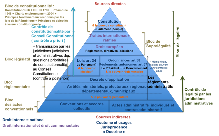 Hierarchie Des Regles De Droit Cours Eco Droit Bac Pro