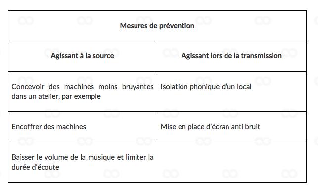 mesures de prévention pour lutter contre le bruit : corrigé de PSE Bac pro 2018