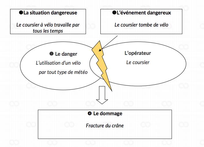 PSE -Prévention Santé Environnement : dommage et situation professionnelle - Bac Pro 2018